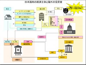 日本国内の経済主体と海外の投資家